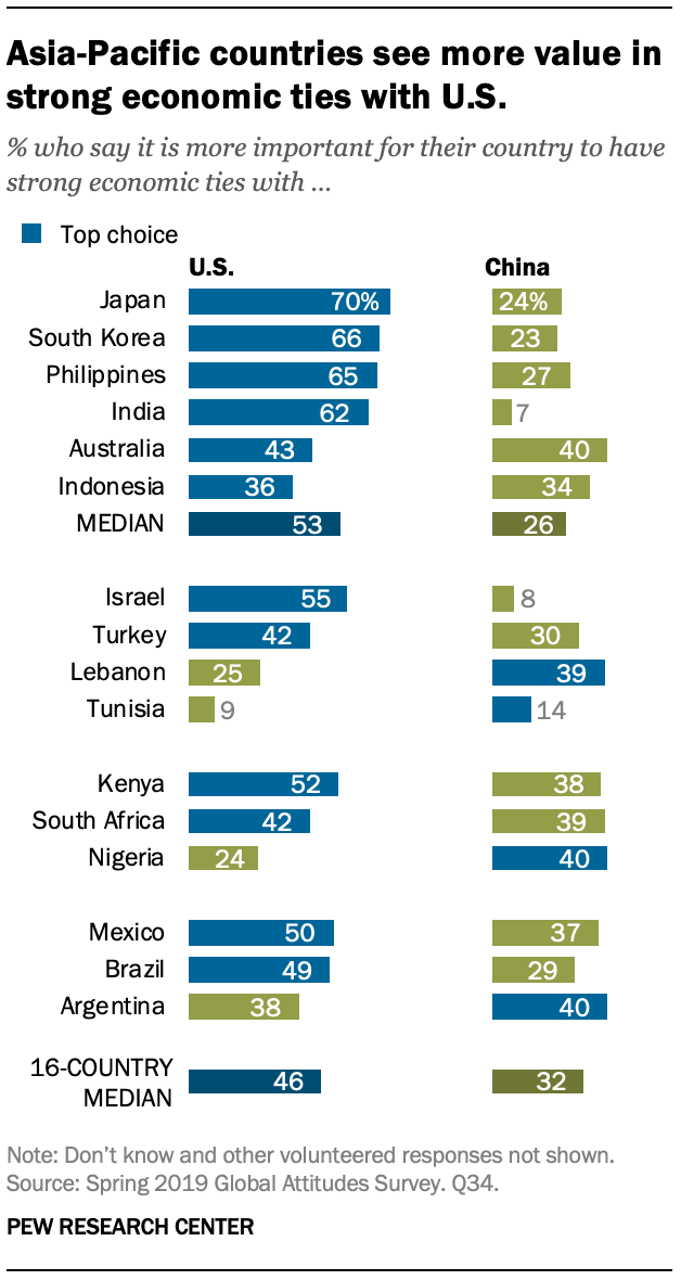 A chart showing Asia-Pacific countries see more value in strong economic ties with U.S.