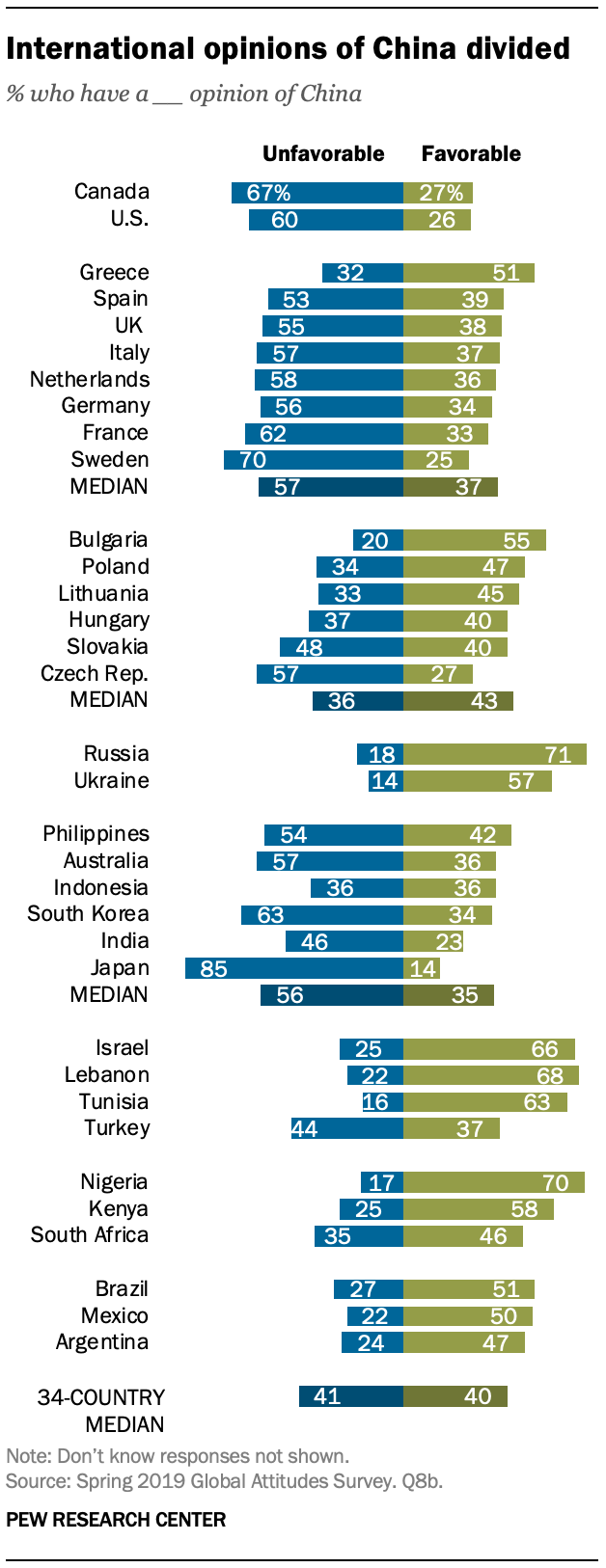 A chart showing international opinions of China divided