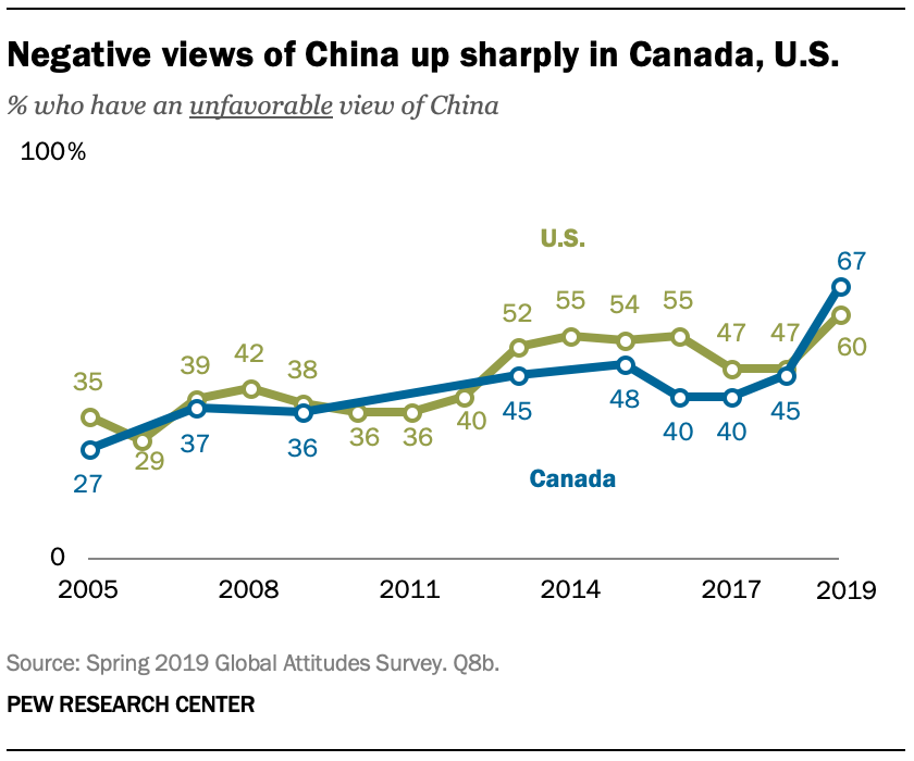 A chart showing negative views of China up sharply in Canada, U.S.