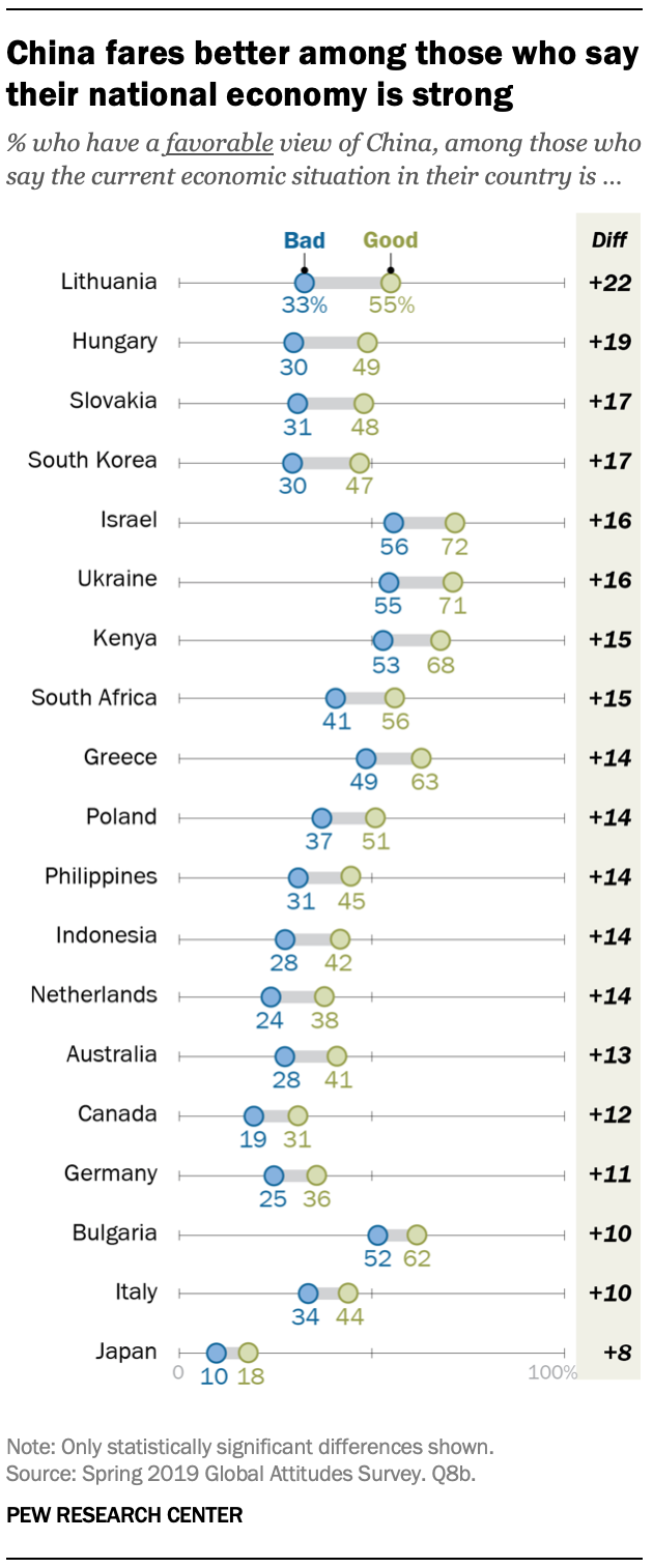 A chart showing China fares better among those who say their national economy is strong