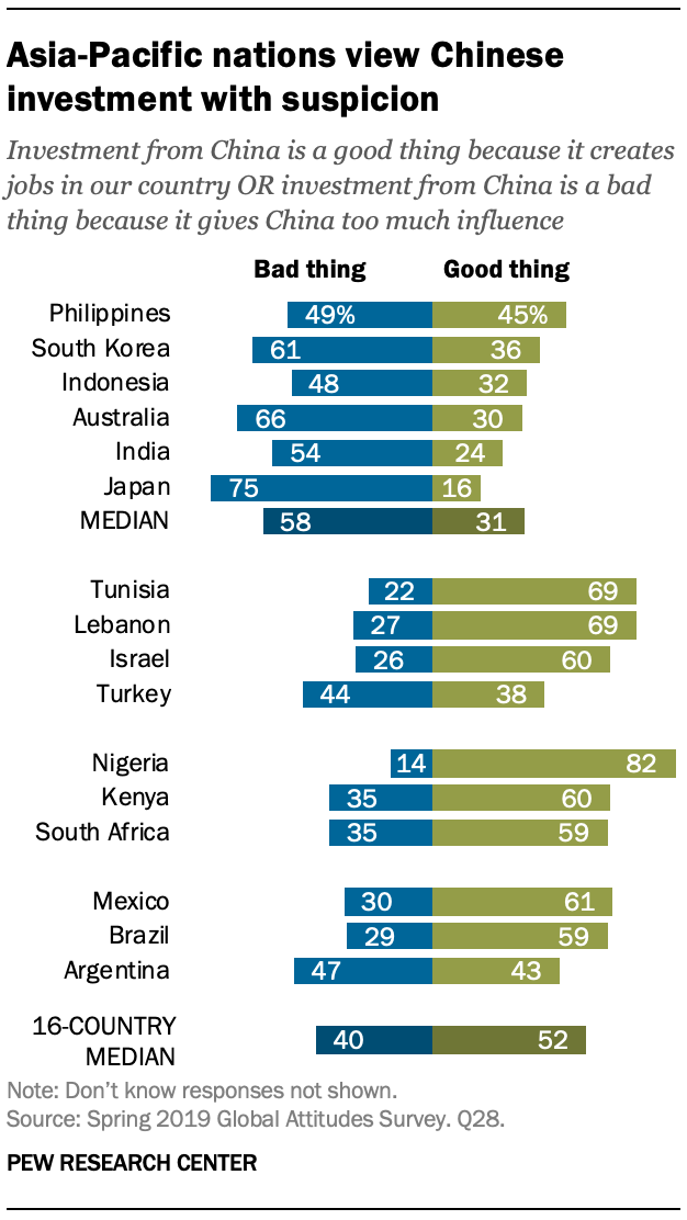 A chart showing Asia-Pacific nations view Chinese investment with suspicion
