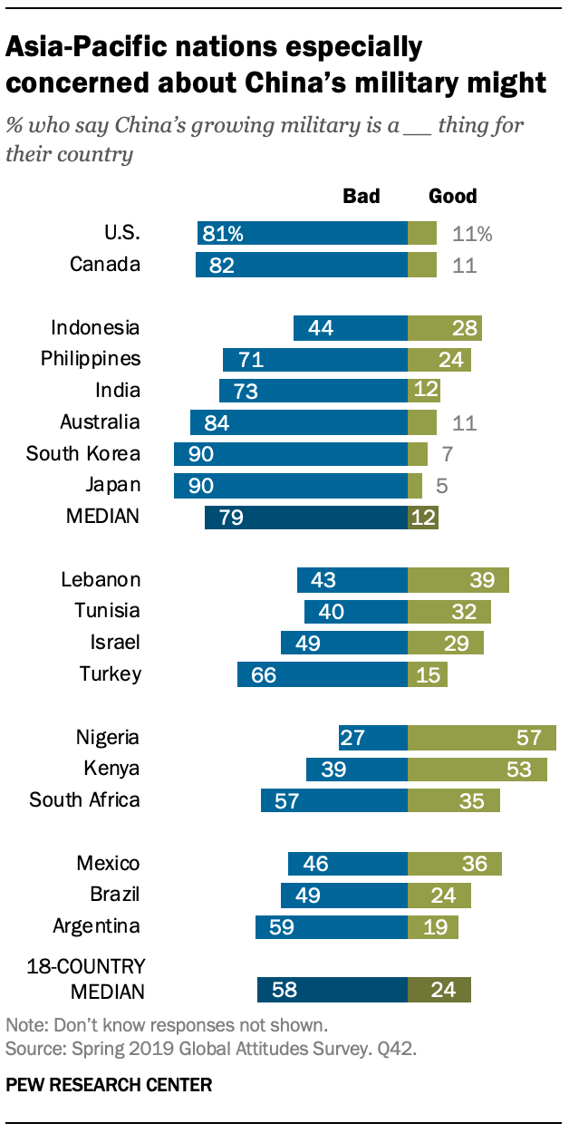 A chart showing Asia-Pacific nations especially concerned about China's military might