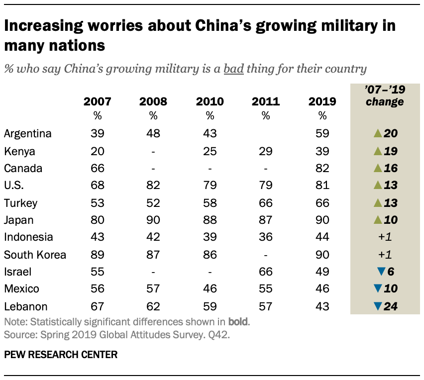 A chart showing increasing worries about China's growing military in many nations
