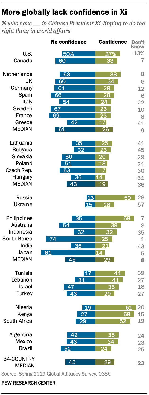 A chart showing more globally lack confidence in Xi