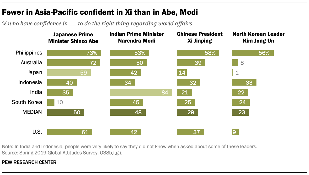 A chart showing fewer in Asia-Pacific confident in Xi than in Abe, Modi