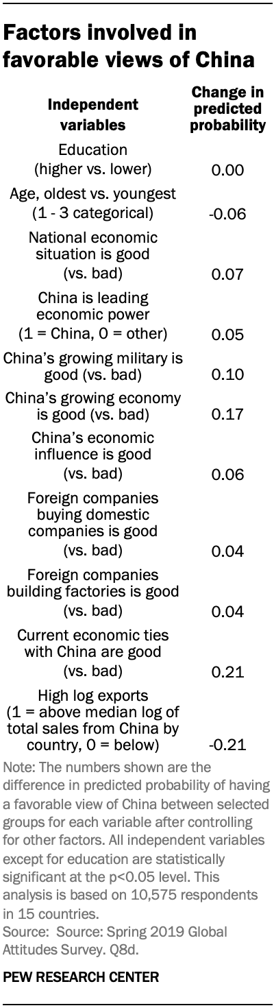 Factors involved in favorable views of China
