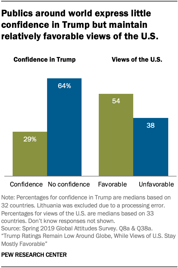 Publics around world express little confidence in Trump but maintain relatively favorable views of the U.S.