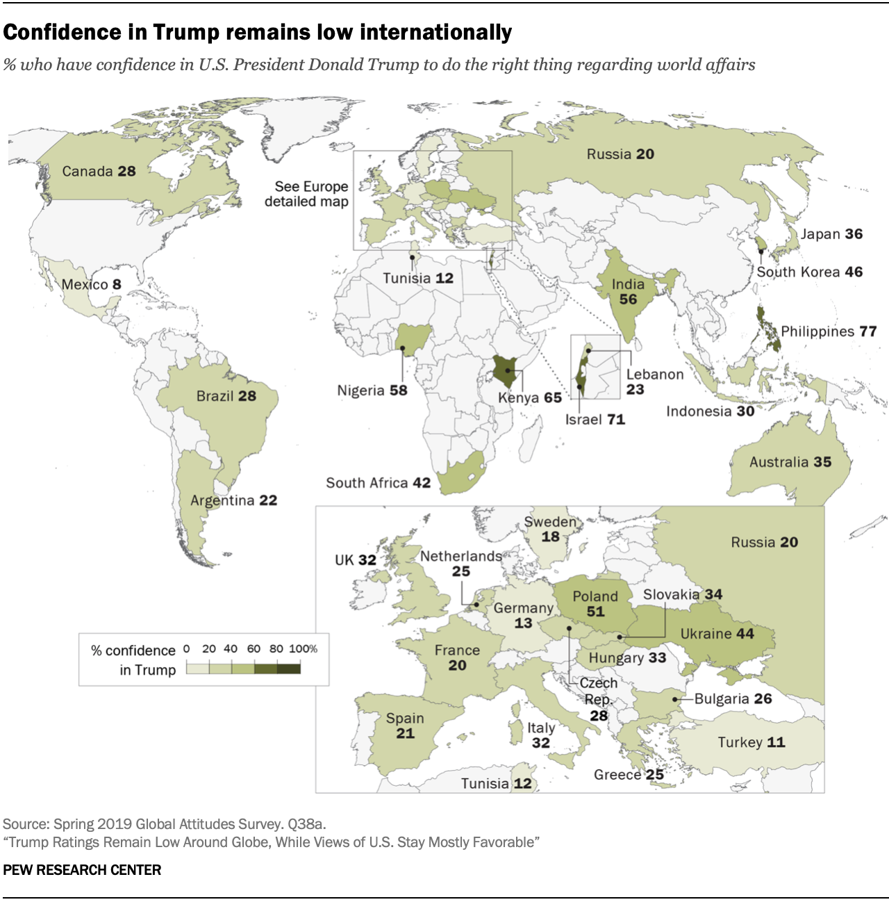 Confidence in Trump remains low internationally
