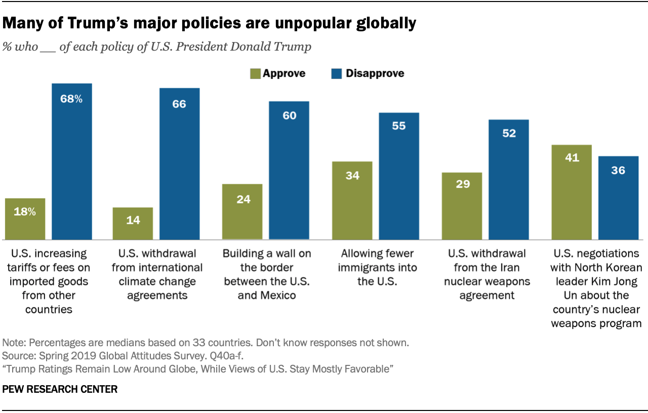 Many of Trump's major policies are unpopular globally