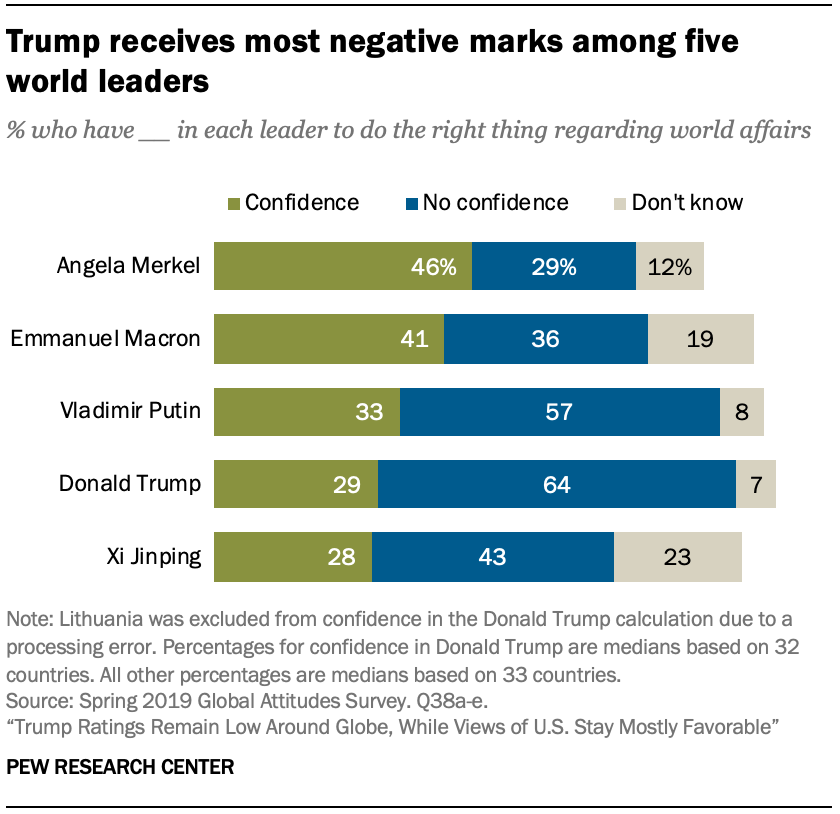 Trump receives most negative marks among five world leaders