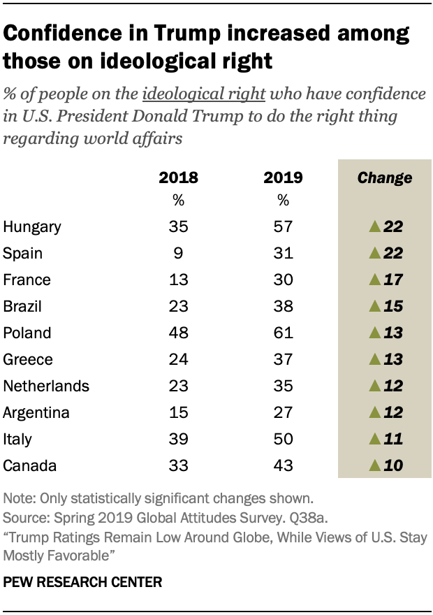Confidence in Trump increased among those on ideological right