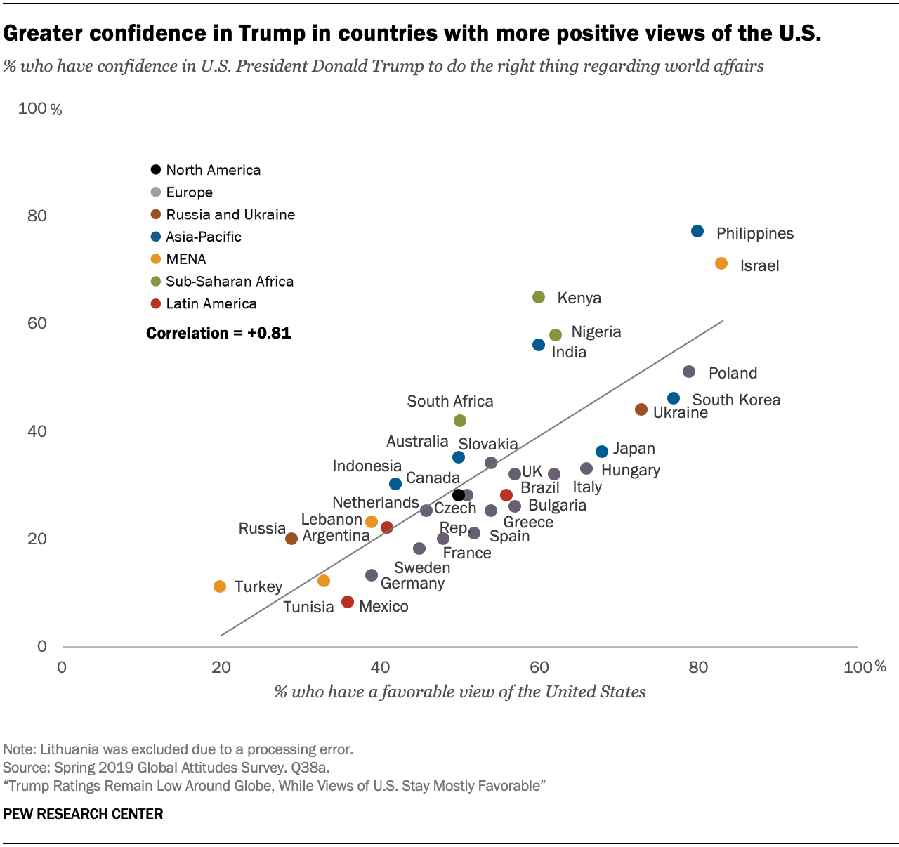 Greater confidence in Trump in countries with more positive views of the U.S.