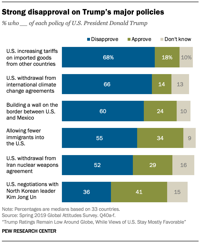 Strong disapproval on Trump's major policies