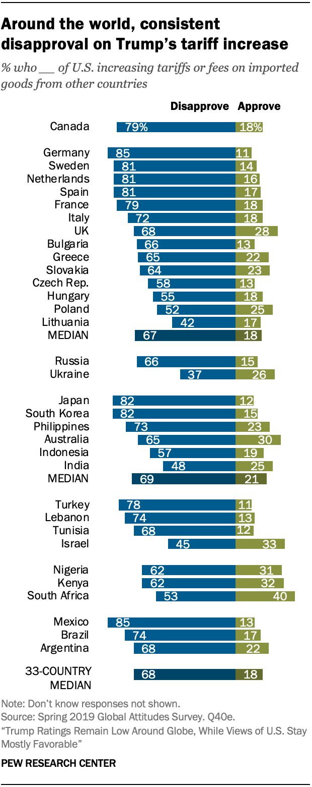 Around the world, consistent disapproval on Trump's tariff increase