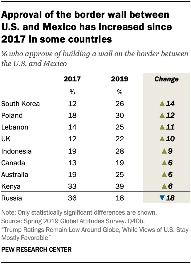 Approval of the border wall between U.S. and Mexico has increased since 2017 in some countries