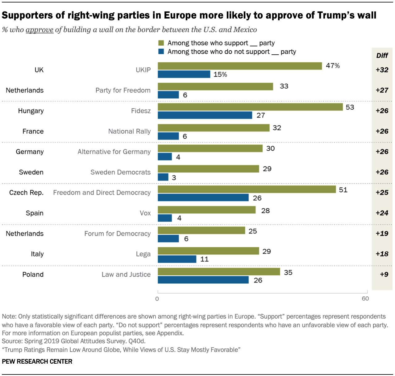 Supporters of right-wing parties in Europe more likely to approve of Trump's wall