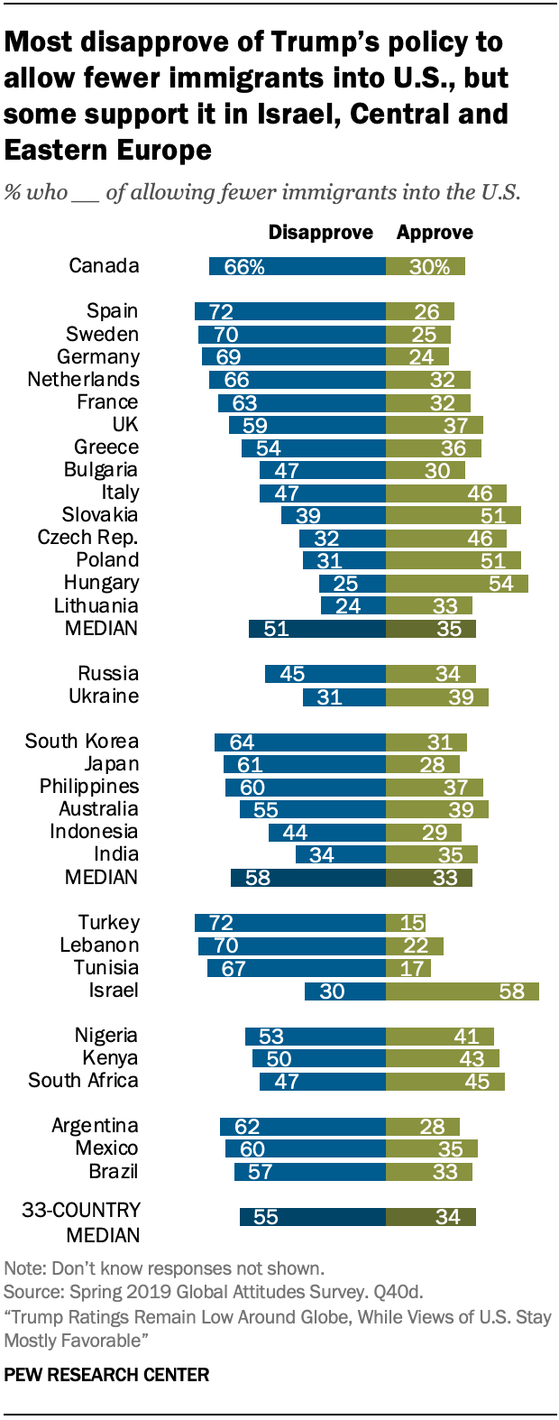 Most disapprove of Trump's policy to allow fewer immigrants into U.S., but some support it in Israel, Central and Eastern Europe