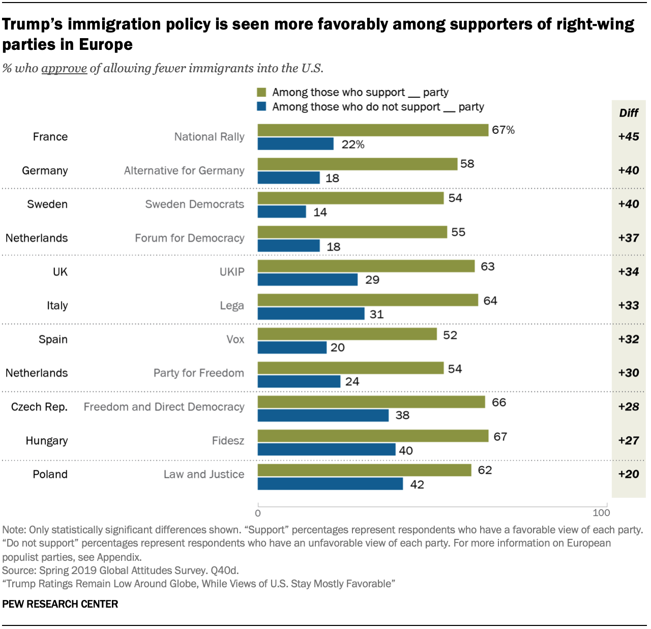 Trump's immigration policy is seen more favorably among supporters of right-wing parties in Europe
