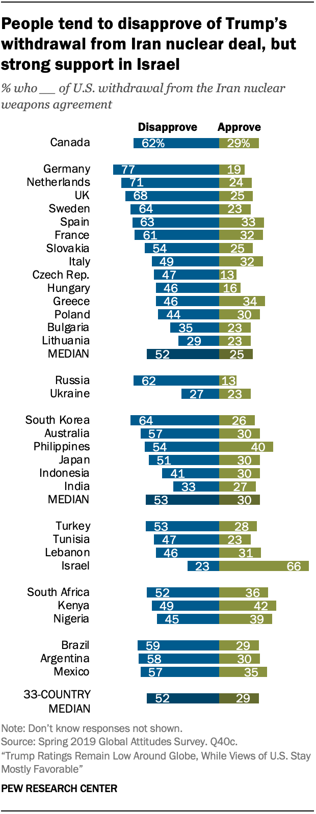 People tend to disapprove of Trump's withdrawal from Iran nuclear deal, but strong support in Israel