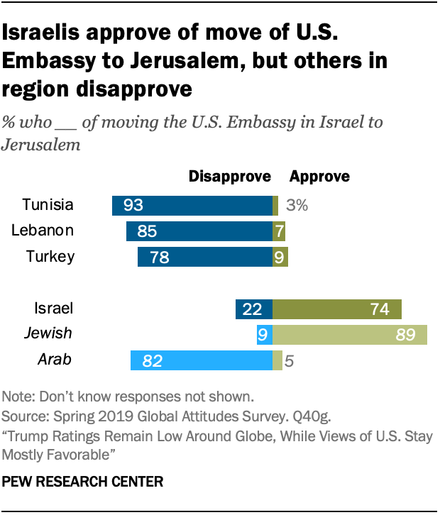 Israelis approve of move of U.S. Embassy to Jerusalem, but others in region disapprove