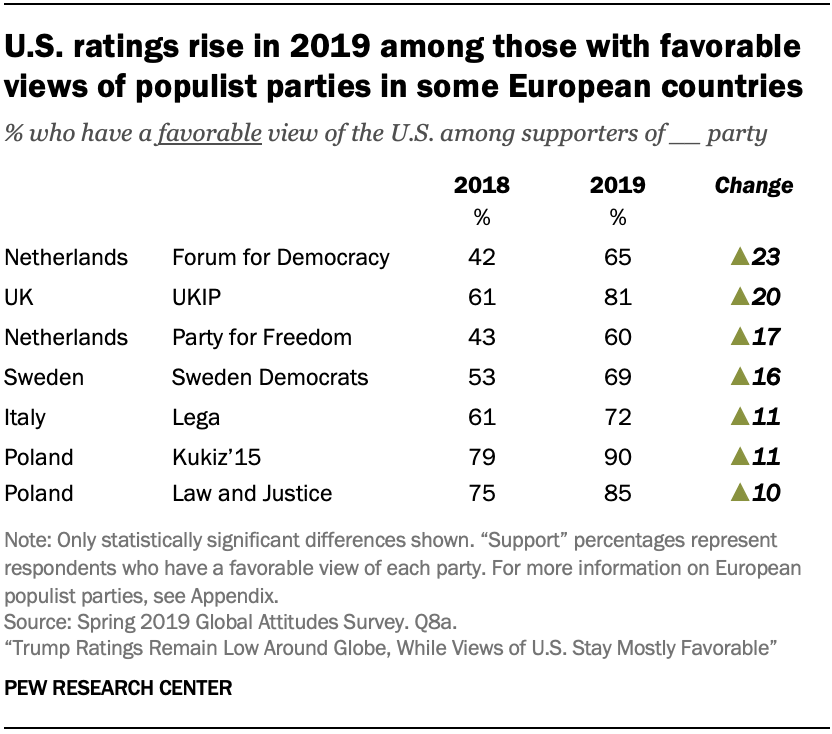U.S. ratings rise in 2019 among those with favorable views of populist parties in some European countries