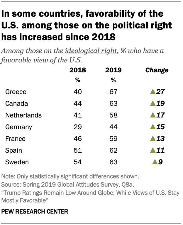 In some countries, favorability of the U.S. among those on the political right has increased since 2018