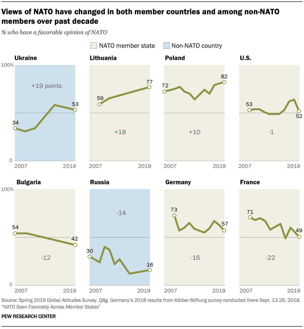 A chart showing views of NATO have changed in both member countries and among non-NATO members over past decade