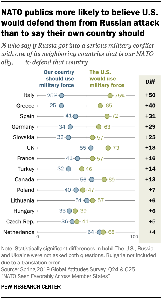A chart showing NATO publics more likely to believe U.S. would defend them from Russian attack than to say their own country should