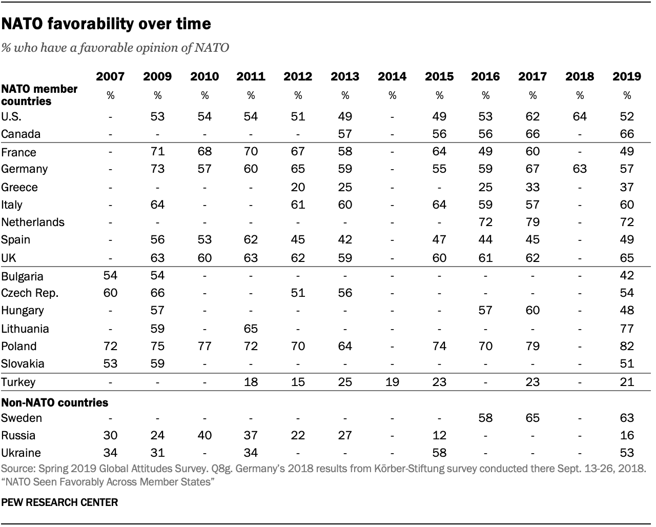 A table showing NATO favorability over time