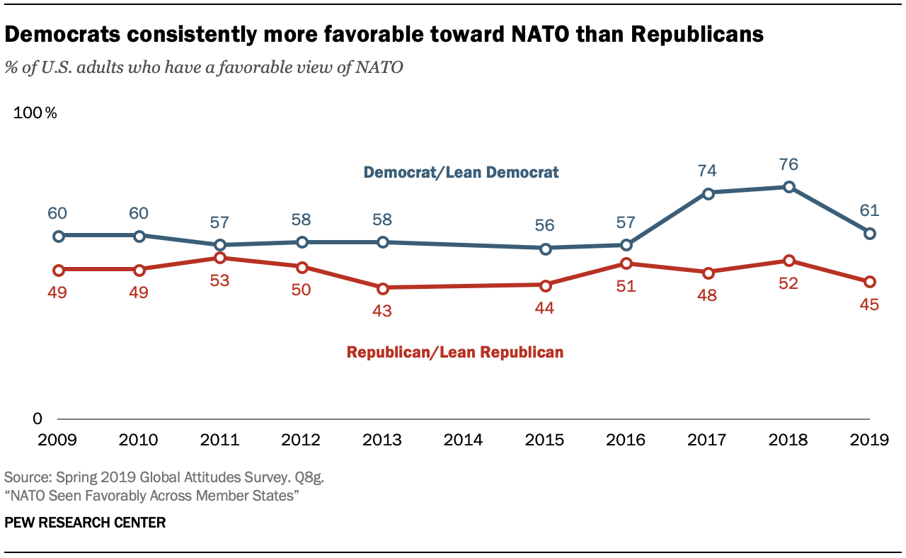 A chart showing Democrats consistently more favorable toward NATO than Republicans