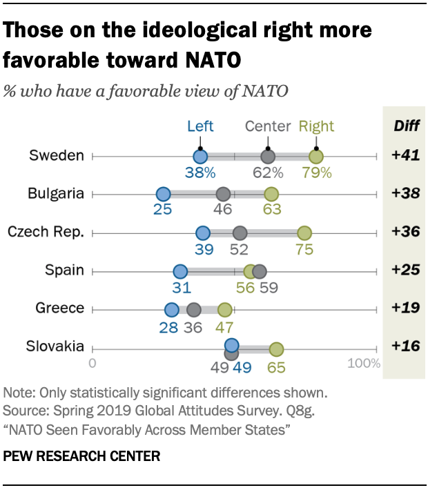 A chart showing those on the ideological right more favorable toward NATO