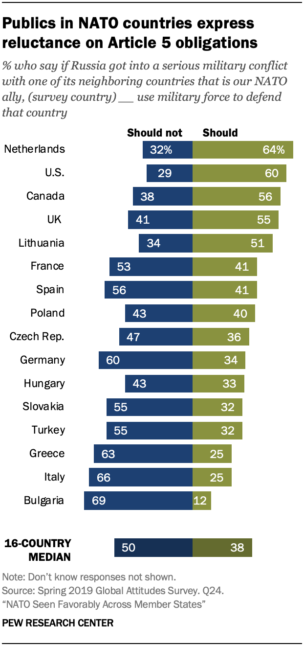 A chart showing publics in NATO countries express reluctance on Article 5 obligations