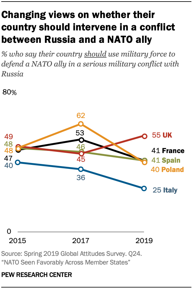 A chart showing changing views on whether their country should intervene in a conflict between Russia and a NATO ally