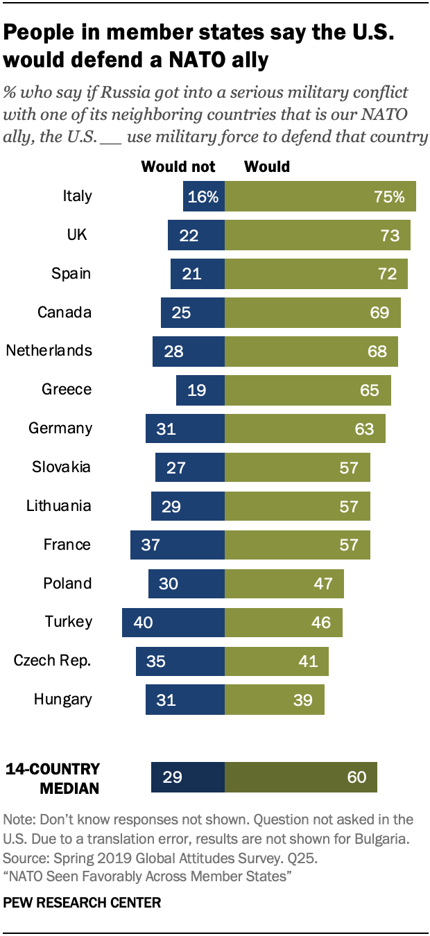 A chart showing people in member states say the U.S. would defend a NATO ally