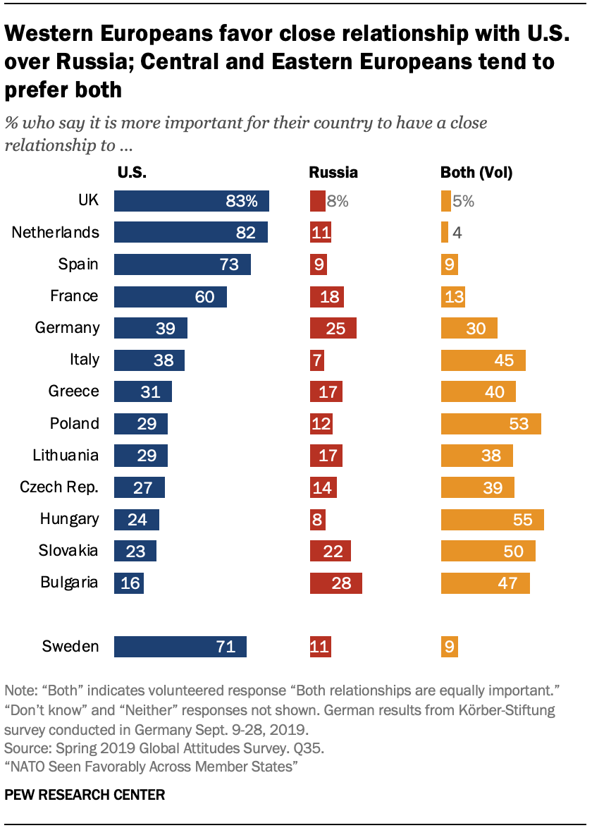 A chart showing western Europeans favor close relationship with U.S. over Russia; Central and Eastern Europeans tend to prefer both