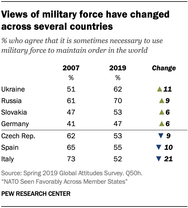 A table showing views of military force have changed across several countries