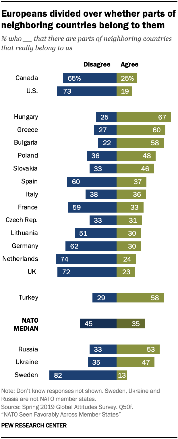 A chart showing Europeans divided over whether parts of neighboring countries belong to them