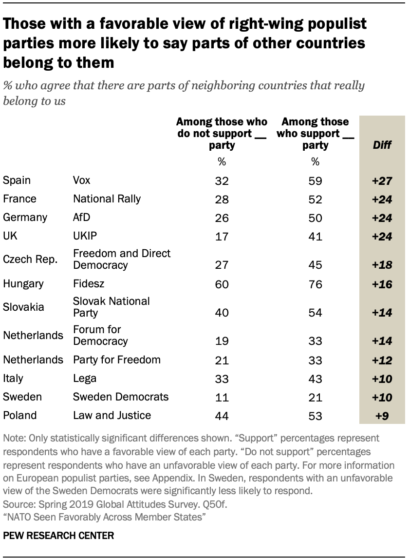 A table showing those with a favorable view of right-wing populist parties more likely to say parts of other countries belong to them