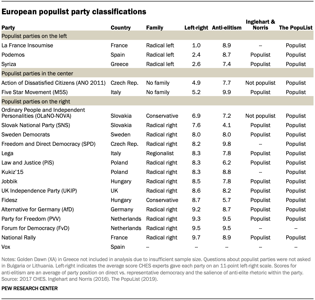 A table showing European populist party classifications