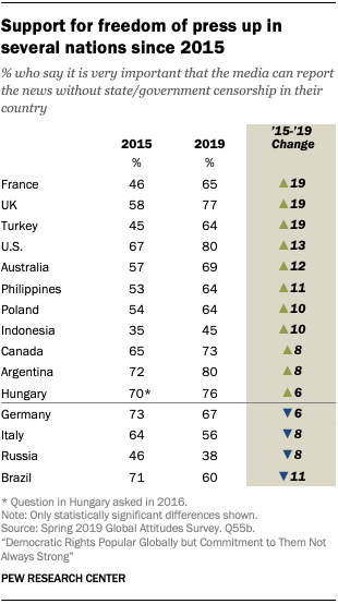 https://www.pewresearch.org/global/wp-content/uploads/sites/2/2020/02/PG_2020.02.27_global-democracy_00-3.png?resize=310,554