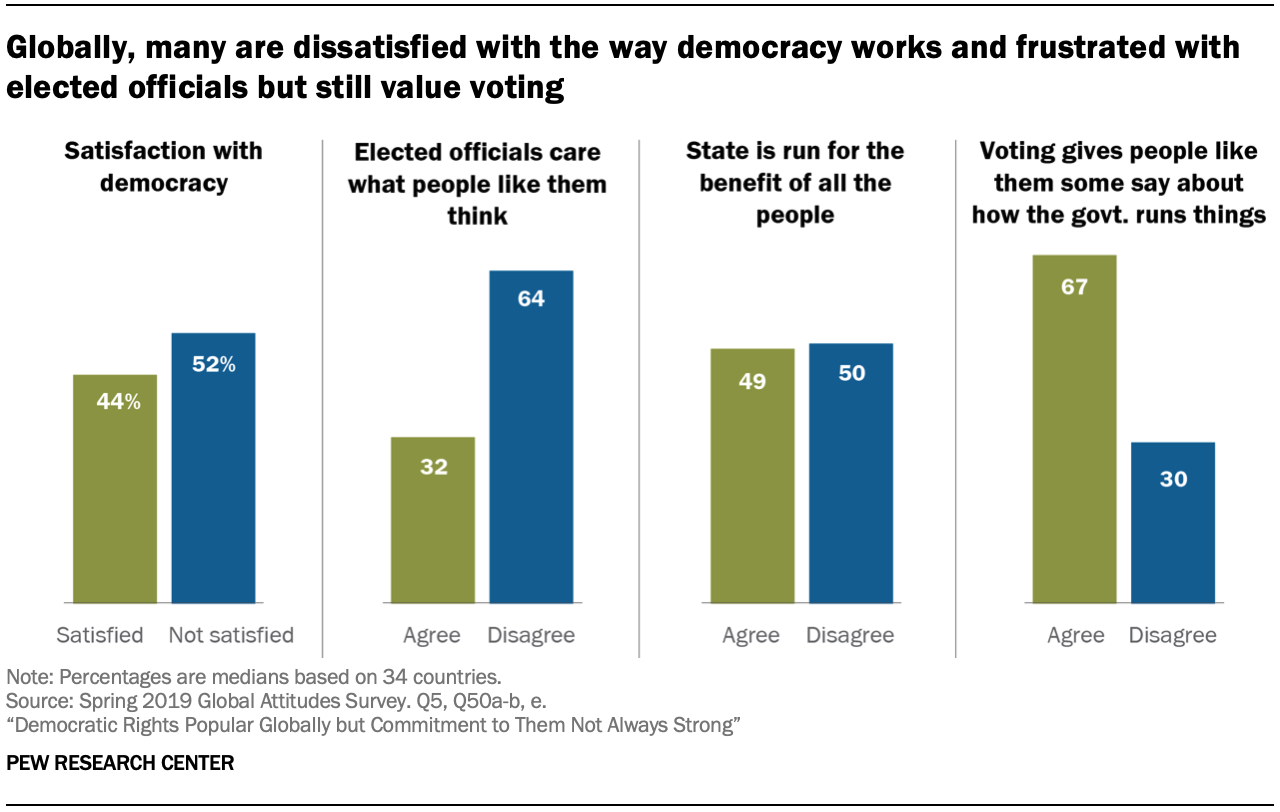 Chart shows that globally, many are dissatisfied with the way democracy works and frustrated with elected officials but still value voting
