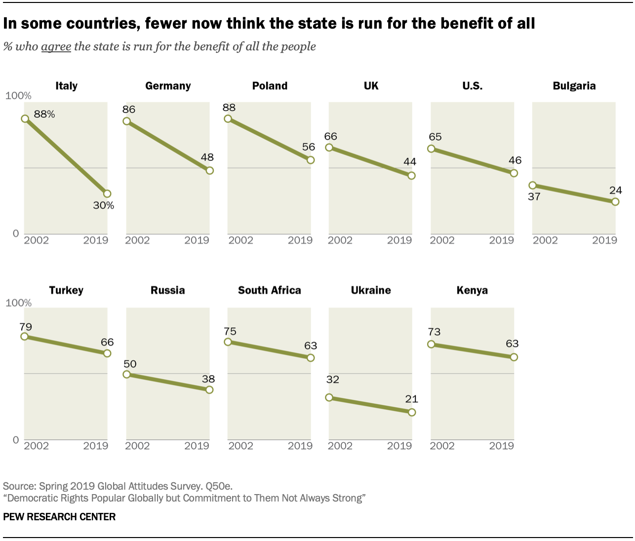 Chart shows in some countries, fewer now think the state is run for the benefit of all