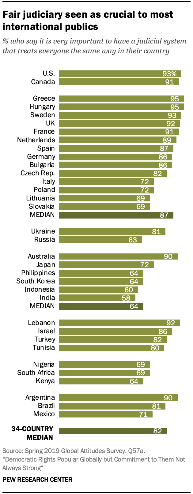 Chart shows fair judiciary seen as crucial to most international publics
