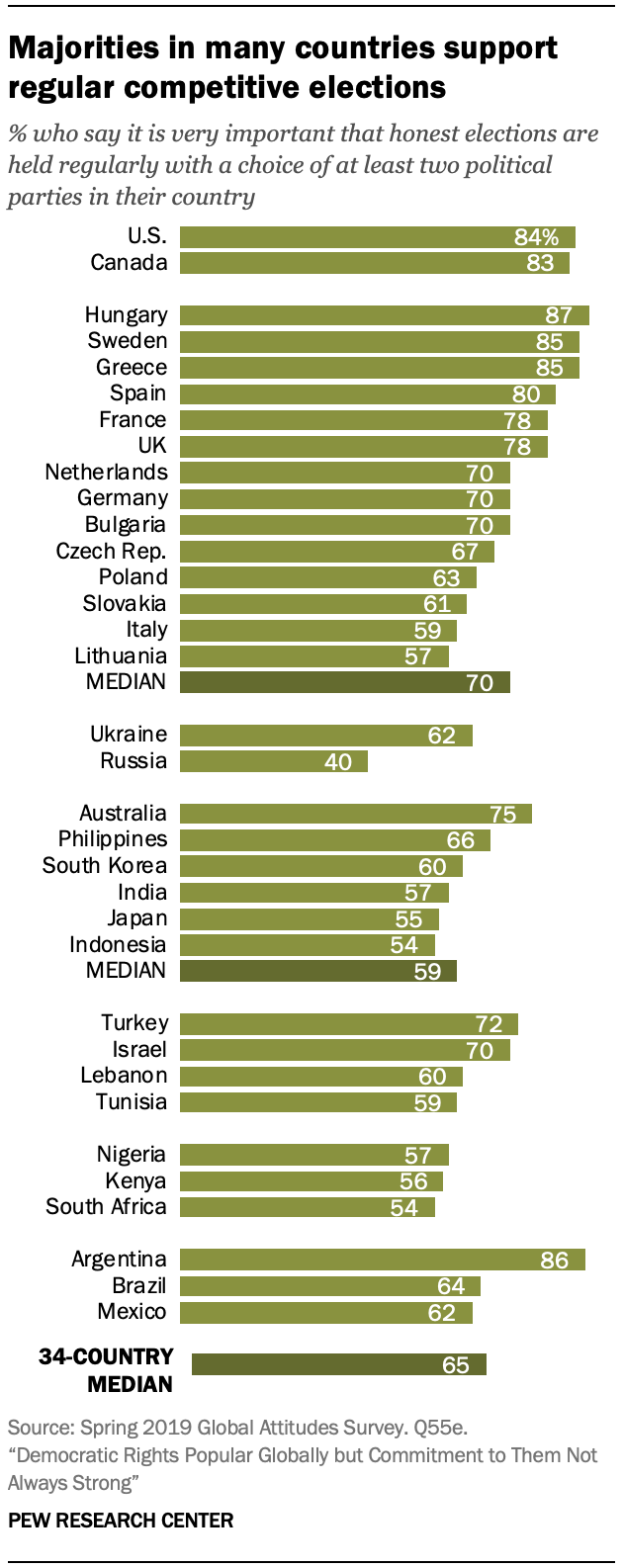 Chart shows majorities in many countries support regular competitive elections