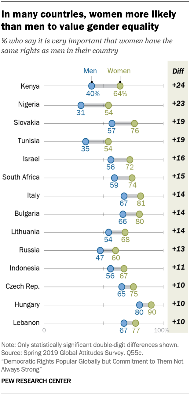 Chart shows in many countries, women more likely than men to value gender equality