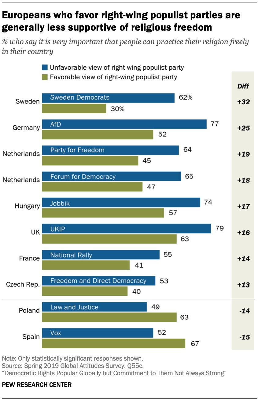 Chart shows Europeans who favor right-wing populist parties are generally less supportive of religious freedom