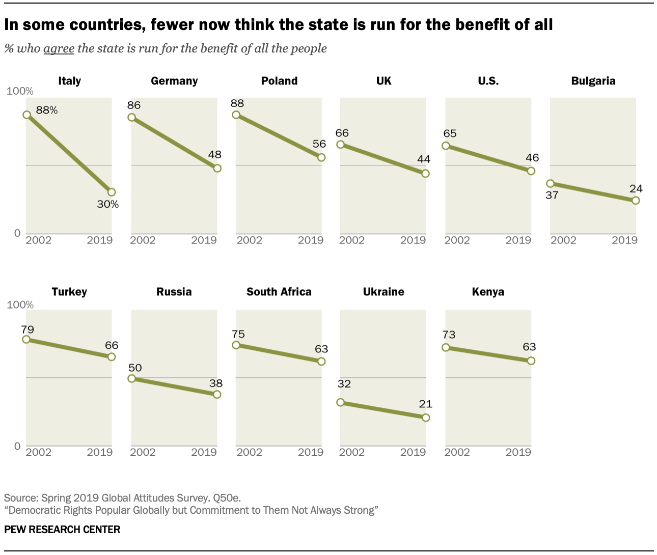 In some countries, fewer now think the state is run for the benefit of all
