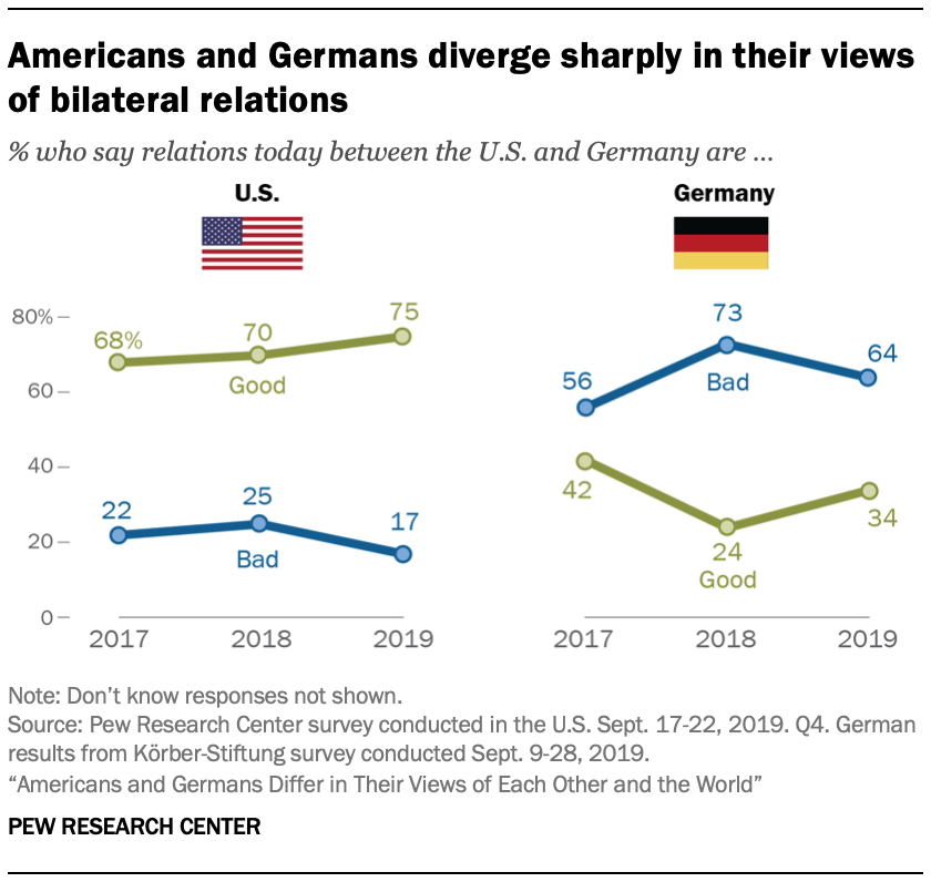 A chart showing Americans and Germans diverge sharply in their views of bilateral relations