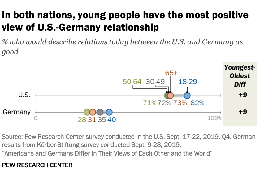A chart showing in both nations, young people have the most positive view of U.S.-Germany relationship