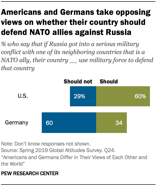 A chart showing Americans and Germans take opposing views on whether their country should defend NATO allies against Russia